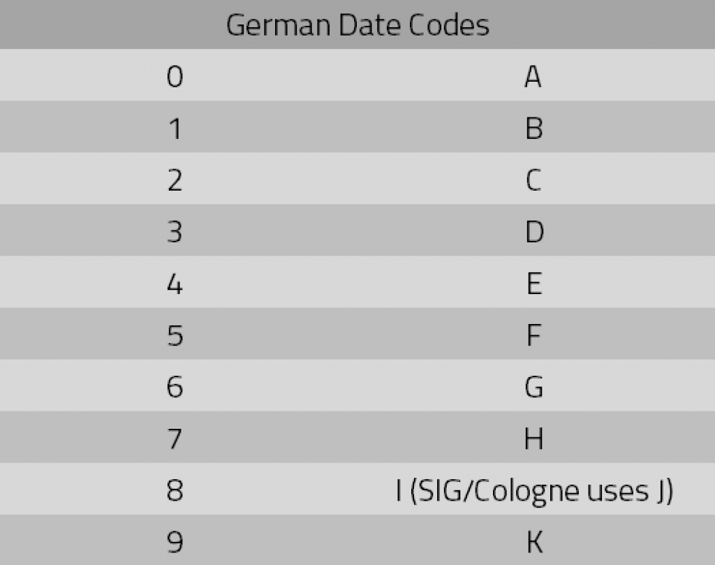 German gun manufacturers used these letters in place of numbers for date codes