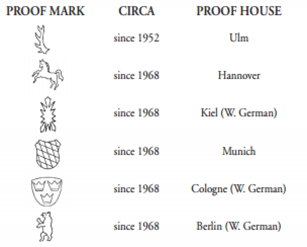 German proof house marks and their dates of use